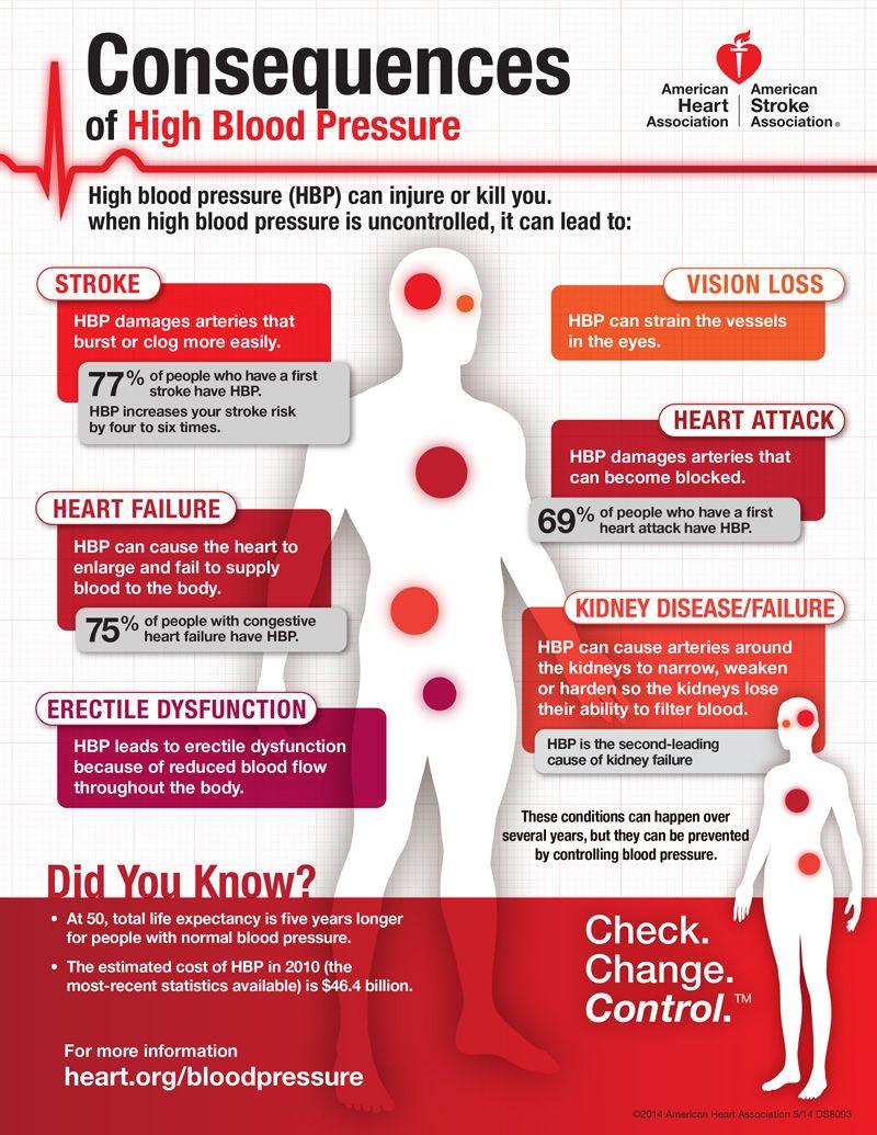 High blood pressure high blood pressure blood and blood high blood pressure infographic health blog geenschuldenfo Images