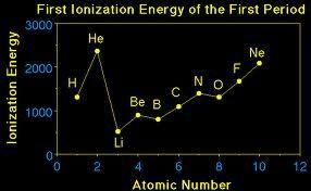 Ionization Energy Of Nitrogen  Nitrogen    Ionization