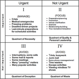 image relating to Covey Quadrants Printable identified as Stephen R. Coveys year regulate matrix separates Pressing