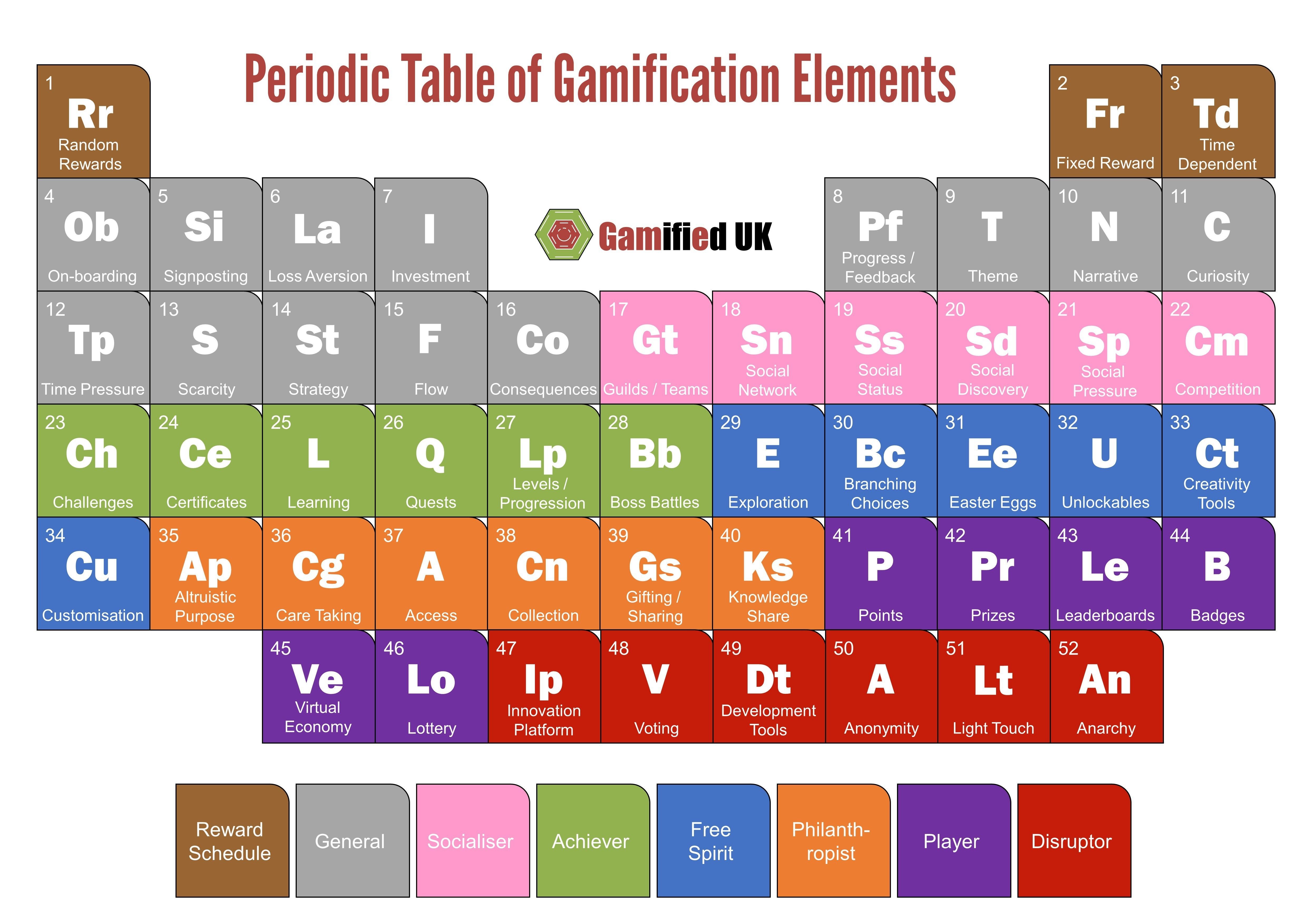 Best Of Asapscience Periodic Table Poster Tablepriodic Priodic Tablepriodicsample Gamification Periodic Table Learning Websites