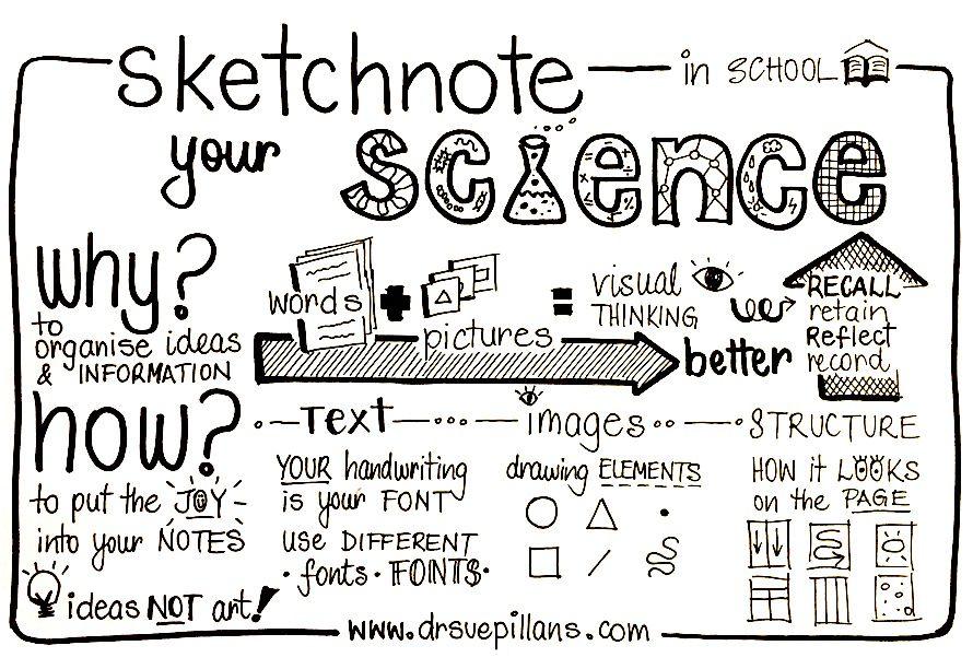 https://drsuepillans.com/education/sketchnote-your-science