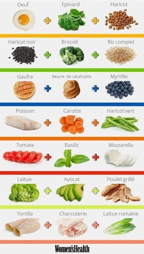 14 graphiques qui vous aideront à manger plus équilibré