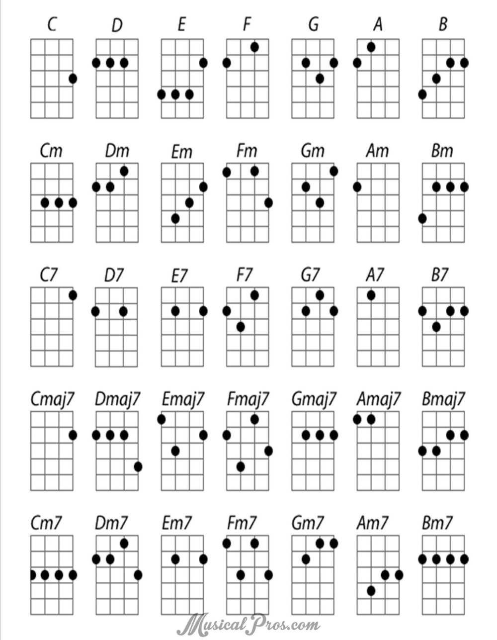 Best Chord Sites for Ukulele in 2019 (With images