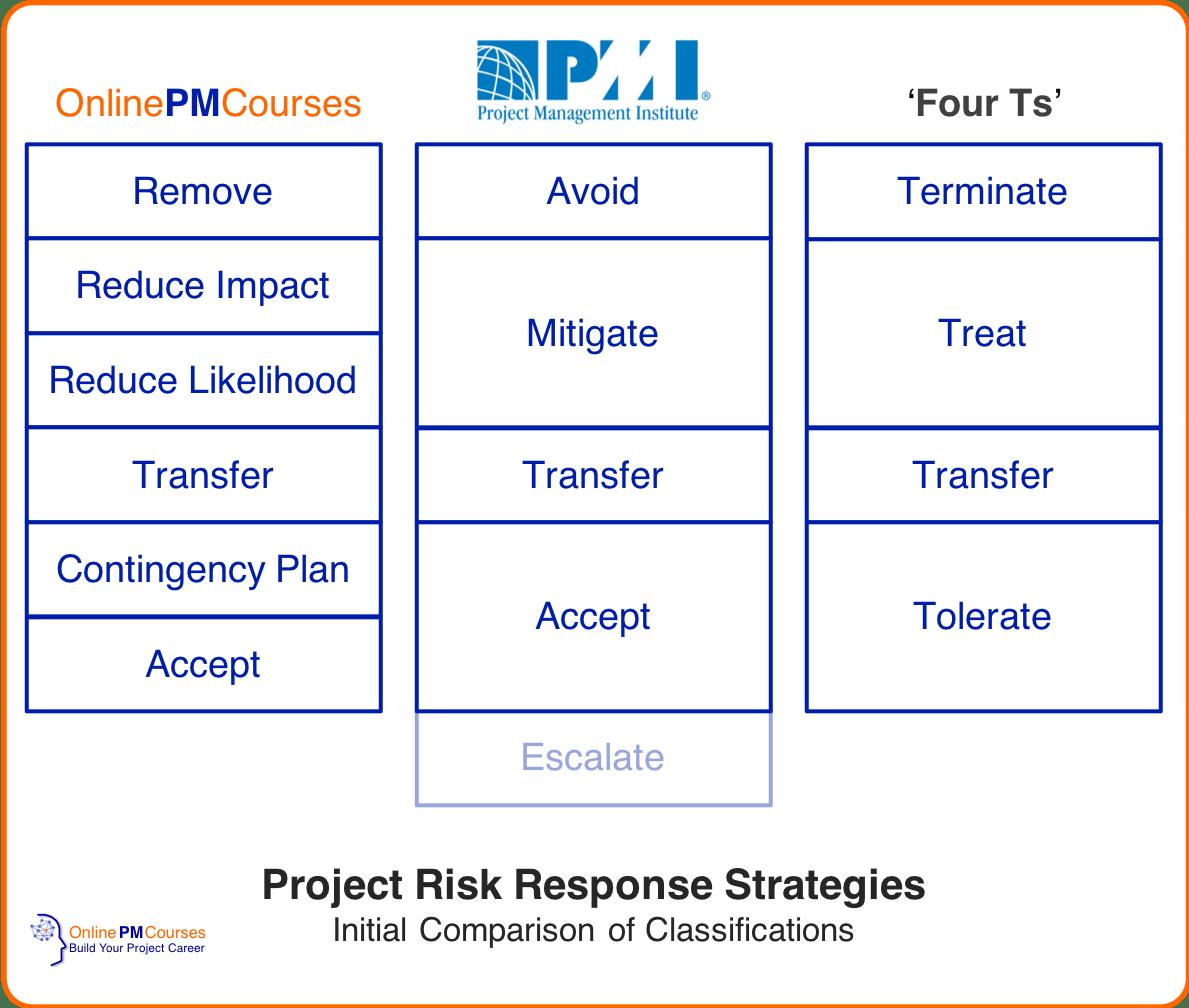 Risk Response Strategies Full & Revised Roundup