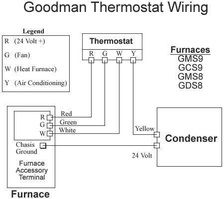 goodman furnace thermostat wiring wiring diagram third levelto thermostat goodman wiring furnace gmss920804cnaa wiring diagram 5 wire thermostat wiring color code goodman furnace thermostat wiring