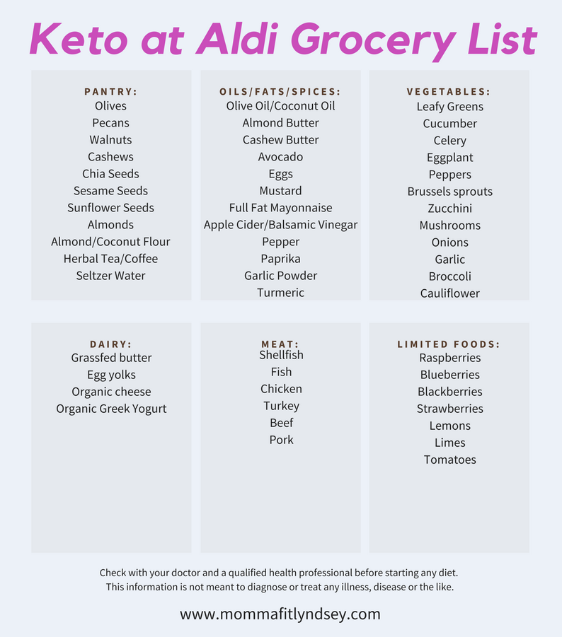 55 Keto on a Budget Food Items From Aldi | Easy keto recipes | Keto, Keto on a budget, Keto ...