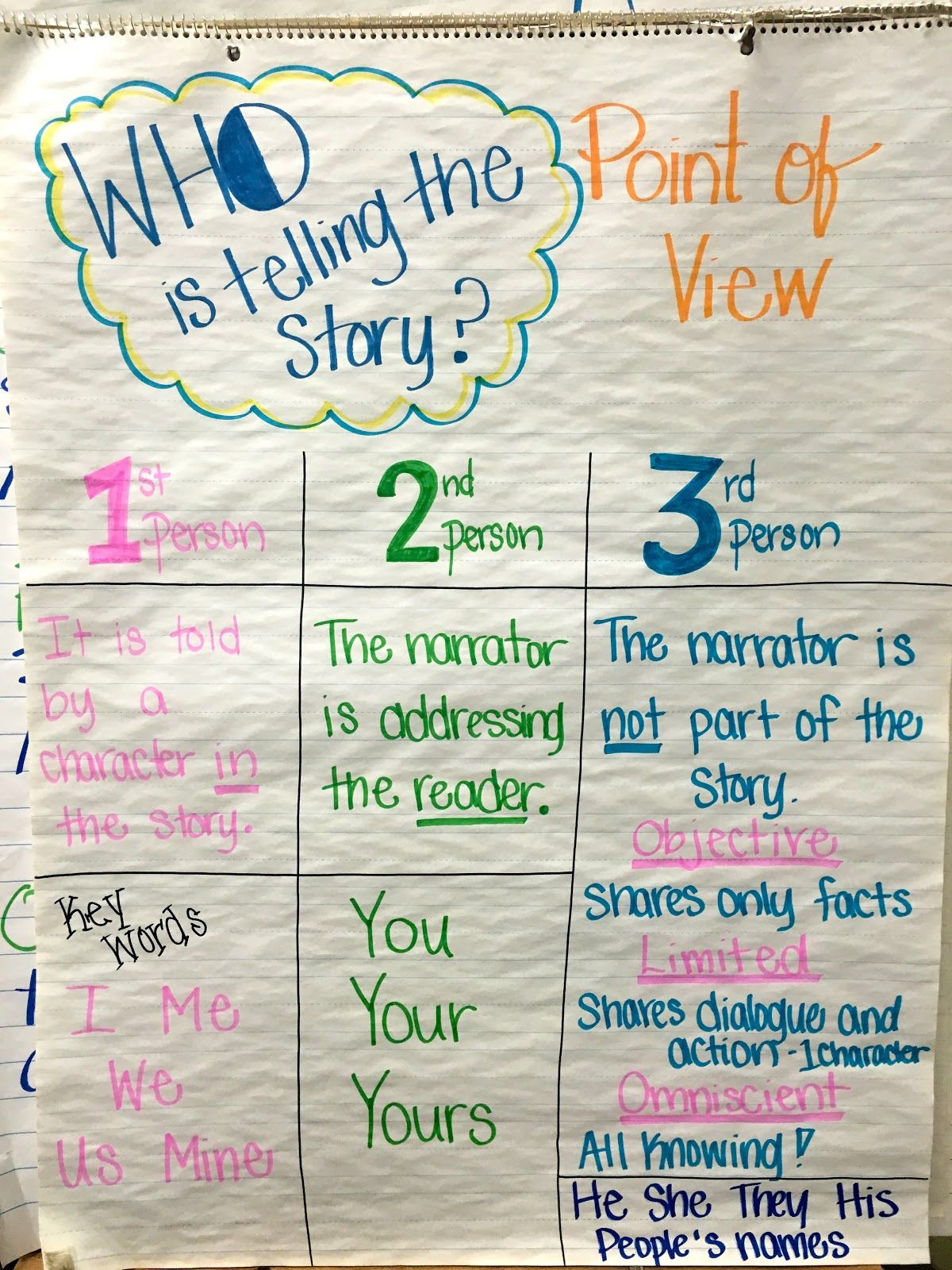 Image Result For Point Of View Anchor Chart With Images