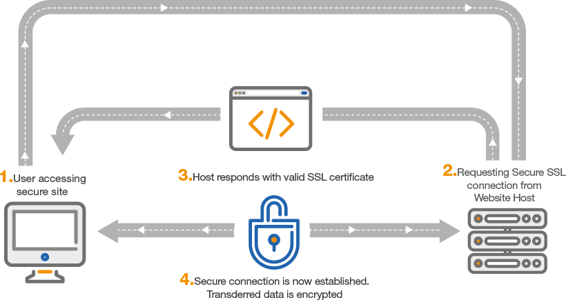What Is An Sslcertificate And How Does It Work Httpwww