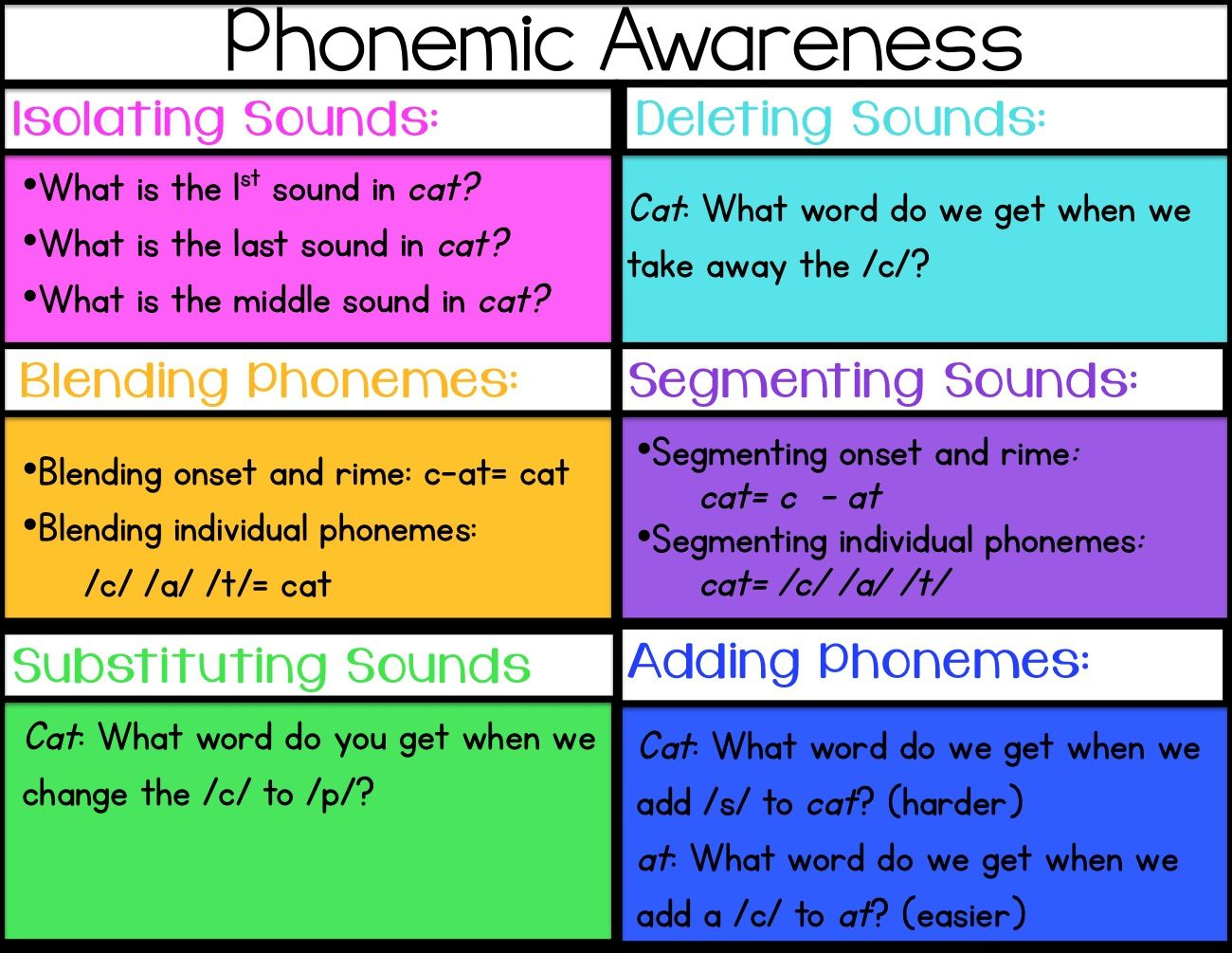 Tips And Activities For Phonemic Awareness