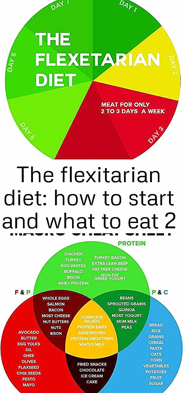 The Flexitarian Diet How to Start and What to Eat  Plant Based Scotty For each one of us we have a specific macro goal of protein carbs and fats that we need to hit in or...
