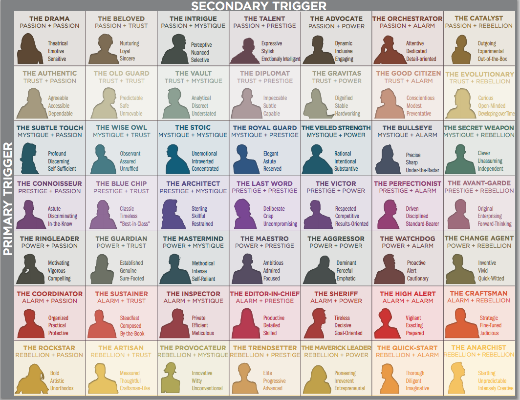 the 49 personality archetypes howtofascinate com the the 49 personality archetypes howtofascinate com the