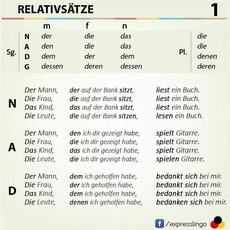 Image result for relativsätze Deutsch Deutsch