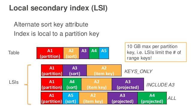 DynamoDB Local secondary index (LSI) | aws | Amazon, Table