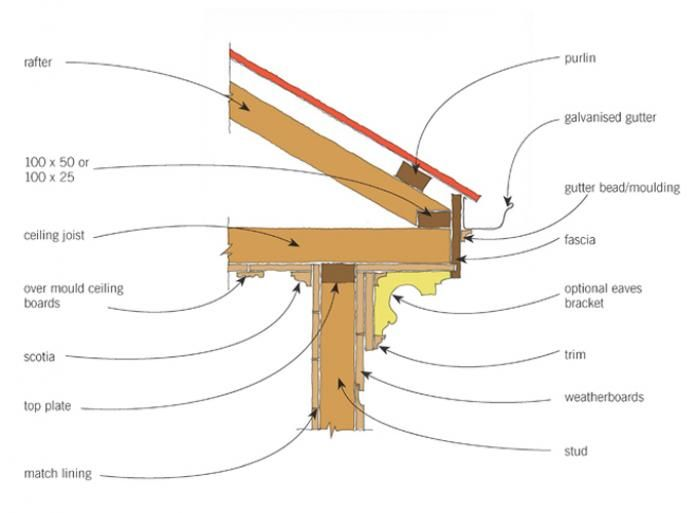 View Full Size Image Of Quot Figure 1 Eaves Construction