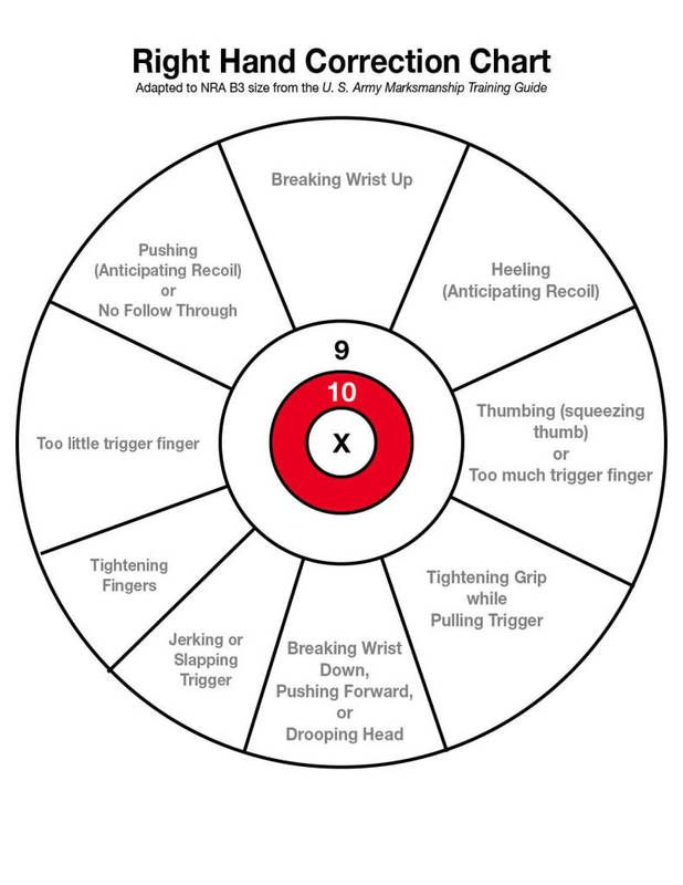 Right Hand Correction Chart For Target Practice Pistol Shooting Tips Handgun Shooting Firearms Training