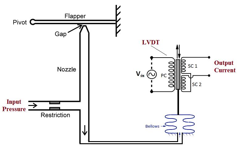 Pressure To Current P I Converter Principle Converter Pressure Principles