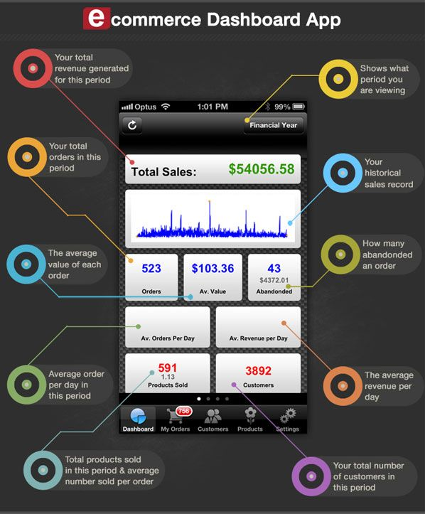 Personal Finance App Money Dashboard Goes Mobile, Native Apps ...