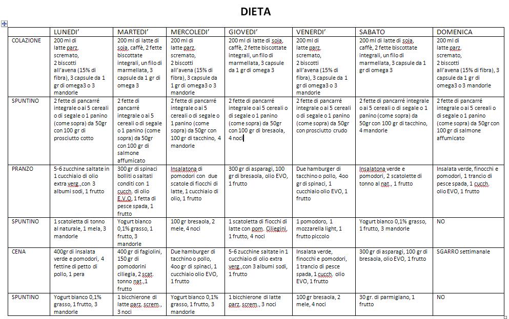dieta 9 kg in 15 giorni)