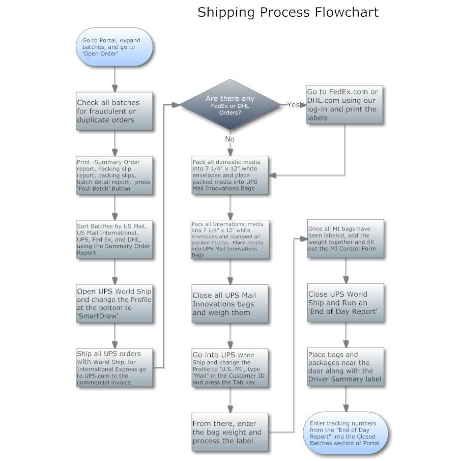 Flowchart concept models and flowcharts pinterest flowchart flowchart ccuart Images