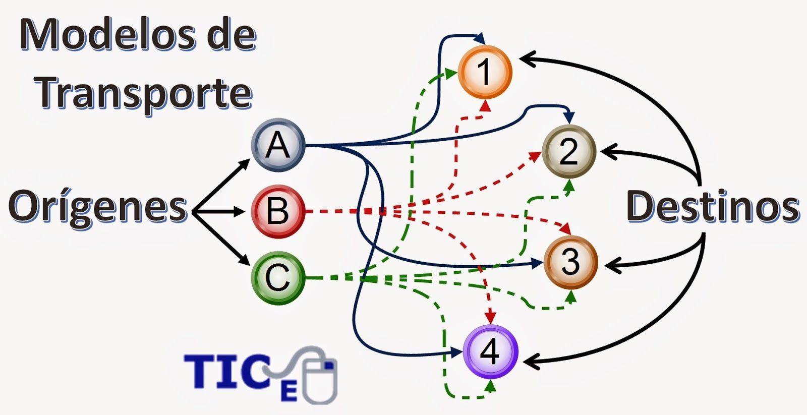 minitab pareto diagram solar power controller circuit linear programming examples transportation models 10