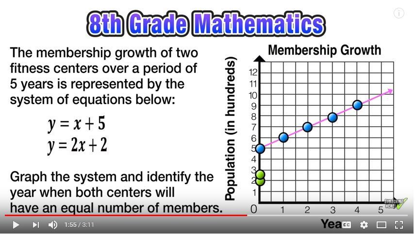11 Graphing Activities For Solving Systems Of Linear Equations