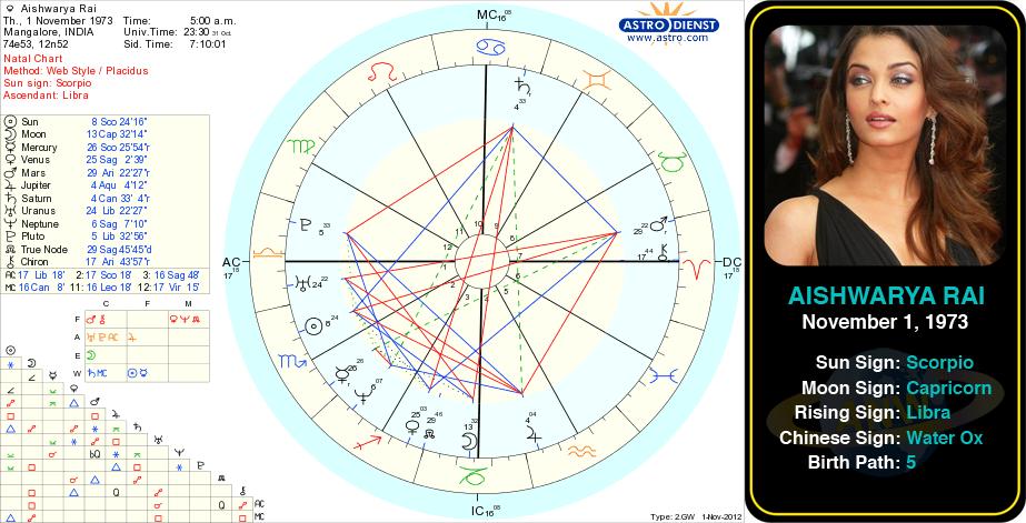 Aishwarya Rai S Birth Chart Aishwarya Rai Is An Indian Film Actress She Worked As A Model Before Starting Her A Birth Chart Natal Charts Famous Sagittarius