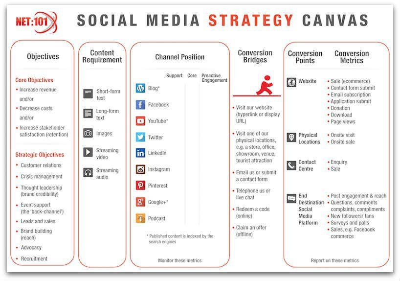 Social Media Strategy Template Check more at