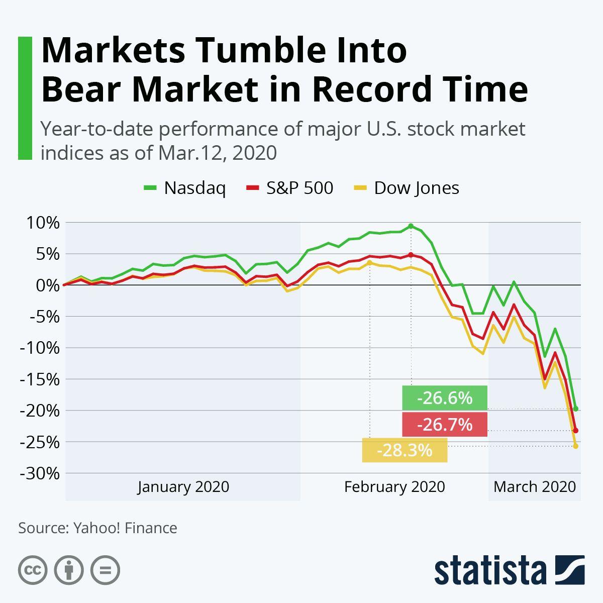 Pin By Dale Swanson On The Vanishing American Economy In 2020 Stock Market Dow Jones Index Dow Jones