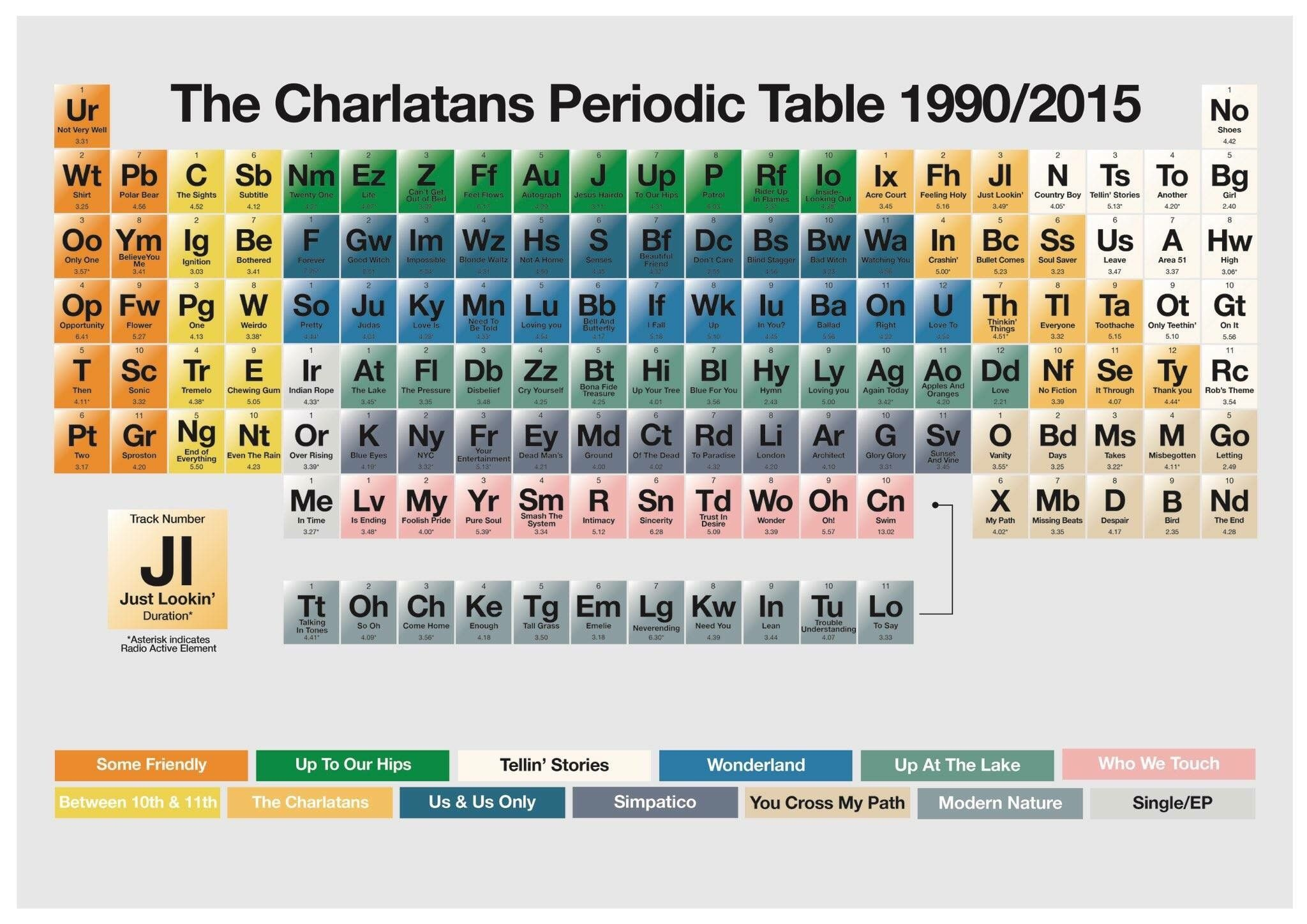 The charlatans periodic table periodic tables taules periodic table urtaz Images