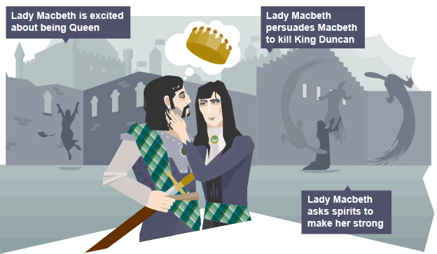 kill and macbeth In the comic book series kill shakespeare, macbeth is a minor character in the story, he is in a power struggle with richard iii, but he does not realise that his.