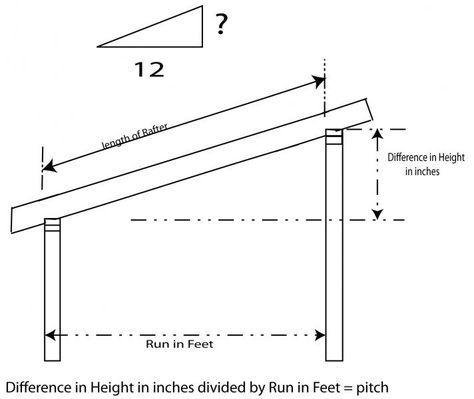 The Recommended Pitch For A Shed S Roof Ehow Designing A Shed Roof Is A Matter Of Loads And Looks Description From Gr Shed Roof Shed Roof Design Shed Plans