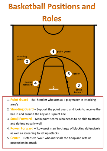 Related Image Basketball Positions Shooting Guard Small Forward
