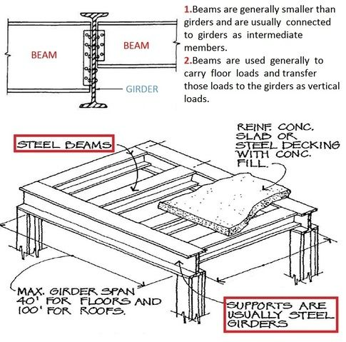 What Is The Difference Between A Beam And A Girder Stahl