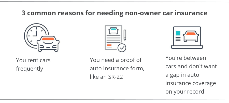 Car Insurance Companies That Offer Non Owners Insurance 2020 In