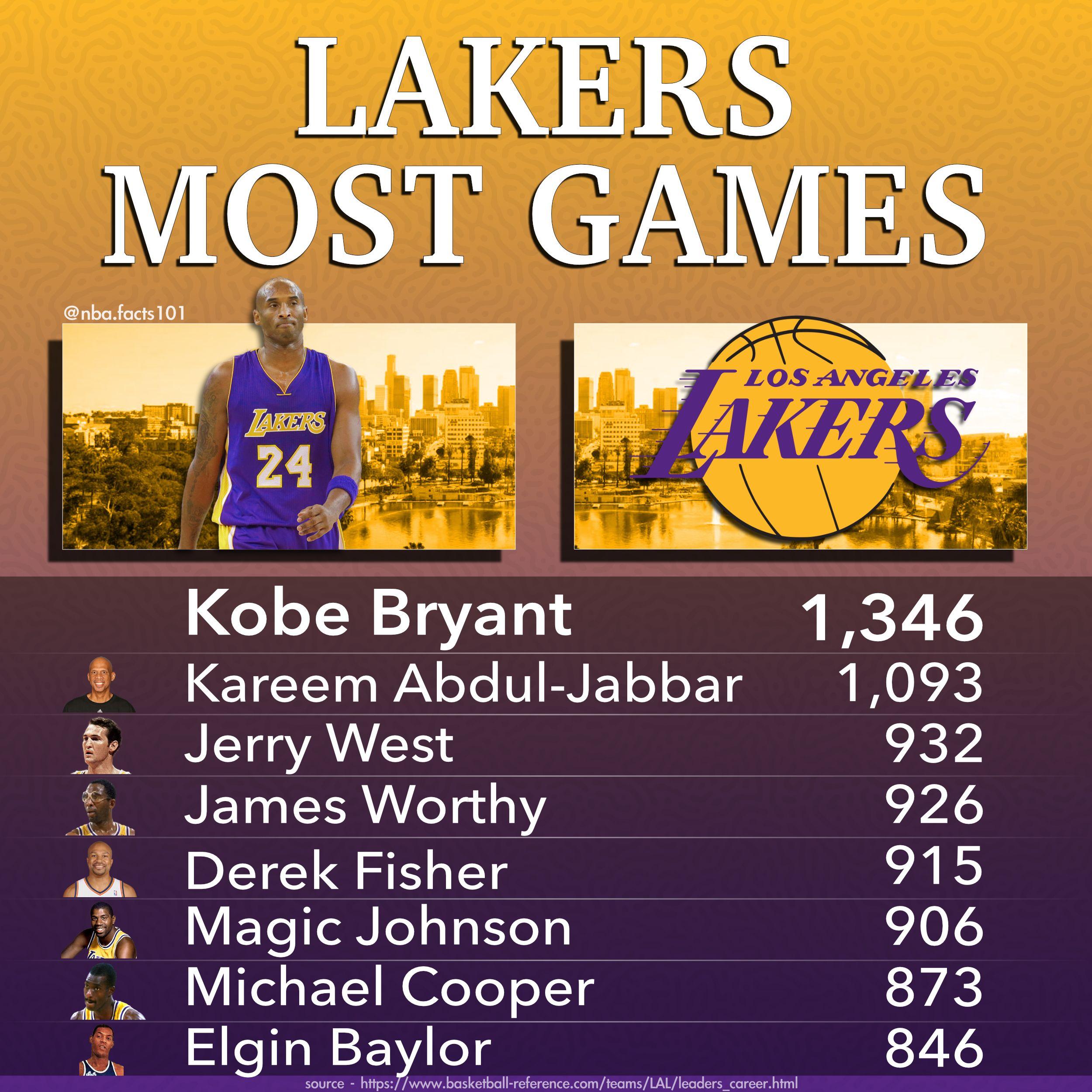 Los Angeles Lakers Games Leaders Basketball Stats In 2020 Los Angeles Lakers Lakers Lakers Kobe Bryant