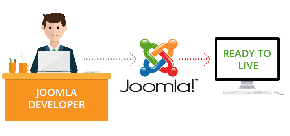 Why Should You Hire Joomla Developers? Development