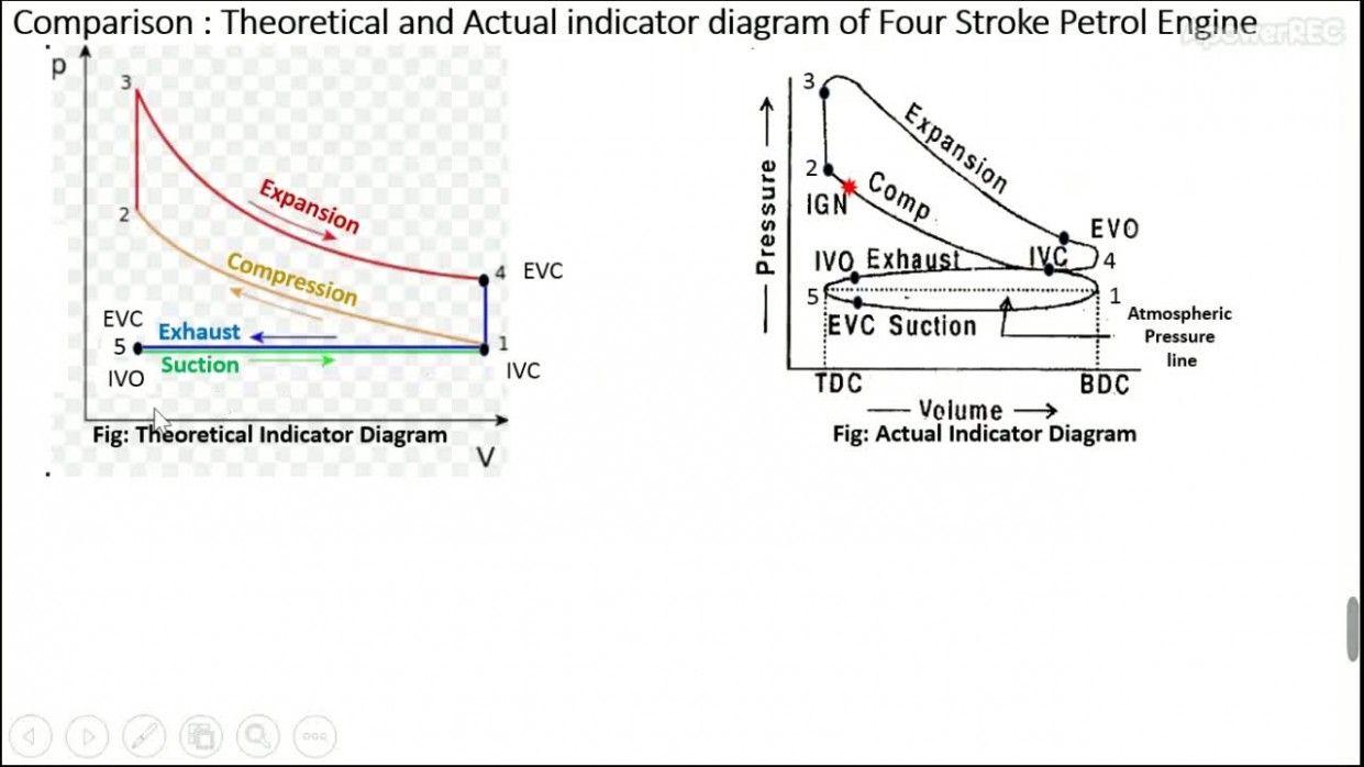 Indicator Diagram Of Engine Di 2020 Diagram Diesel