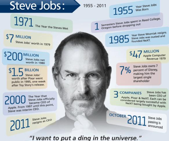 Pin By Kayla Velez On Inforgraphics Infographic Steve Jobs Resume