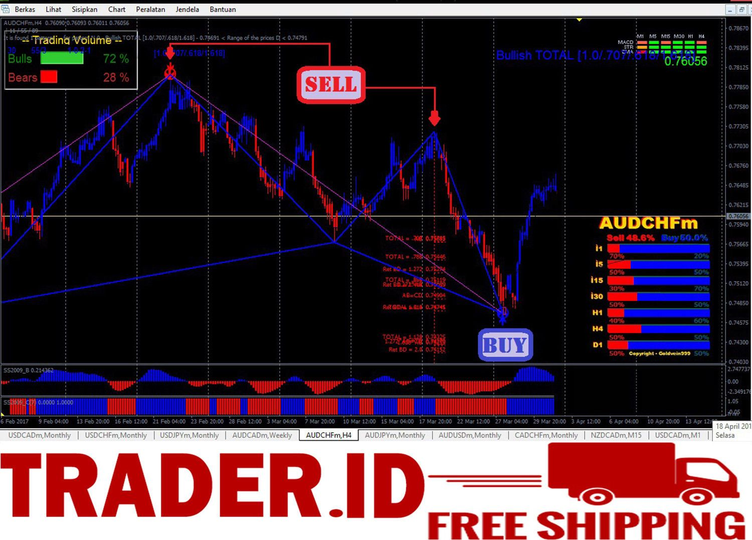 15 Best Forex Indicator Spider Trading System For Mt4 Ebay