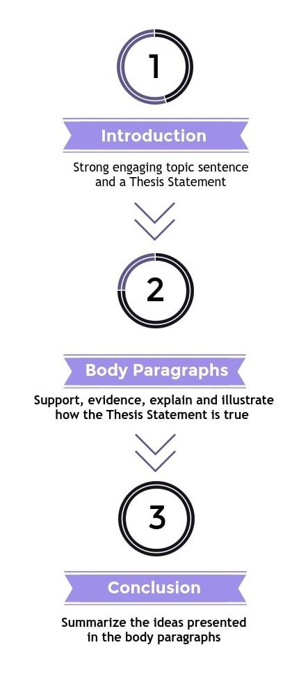 writing a persuasive essay in just 3 steps follow the guide and get - Format For Persuasive Essay