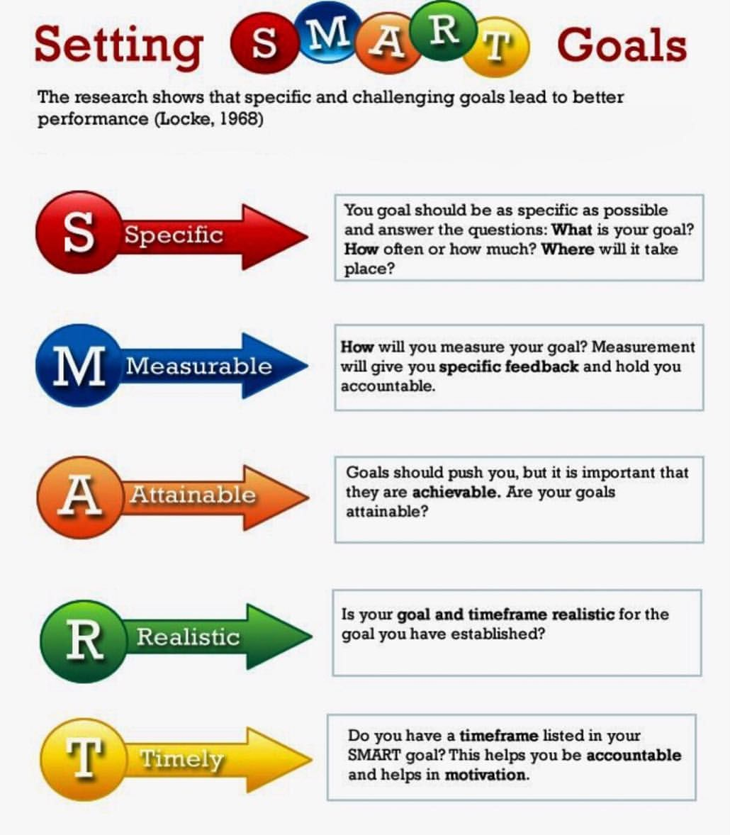 What Is Smart Goal Setting