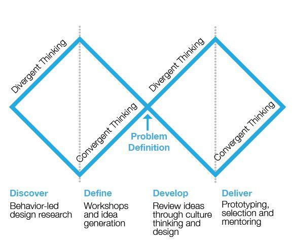 Discover Define Develop Deliver