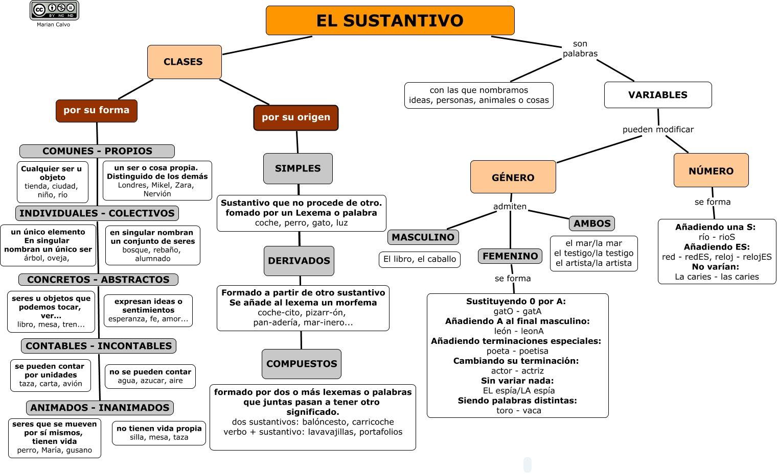 El Sustantivo Cmap Lenguaje Español Categorías Gramaticales Teorias Del Aprendizaje