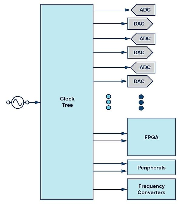 Pin By Gagan Sampla On Clocks: Synchronizing Sample Clocks Of A Data Converter Array
