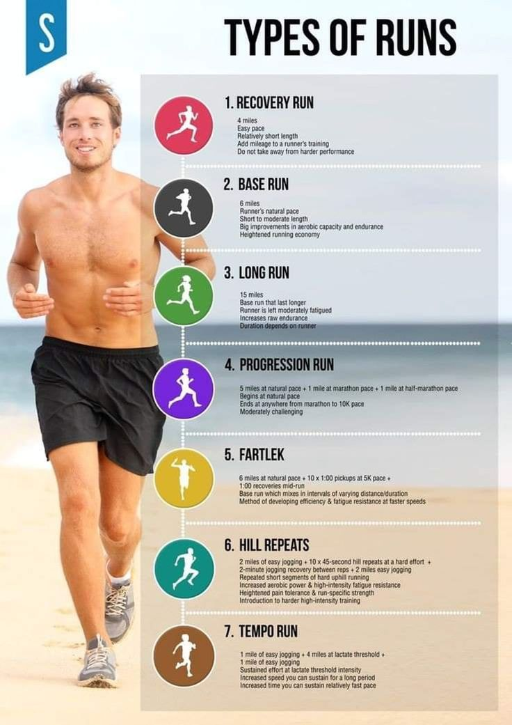 7 DIFFERENT TYPES OF RUNNING WORKOUTS! - a post by Run 100 km in ONE month