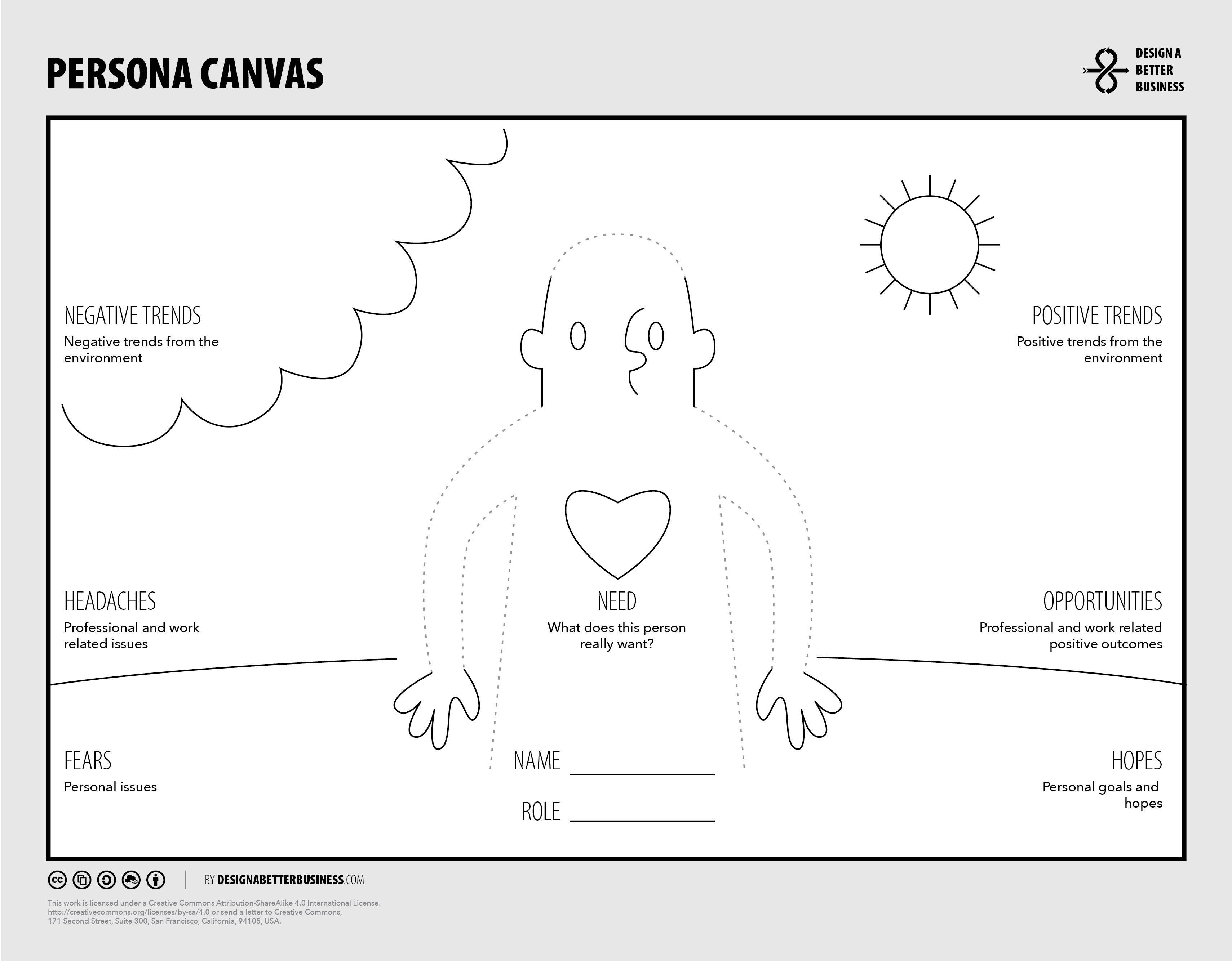 Persona Canvas | Graffic patterns | Pinterest | Persönliche ...