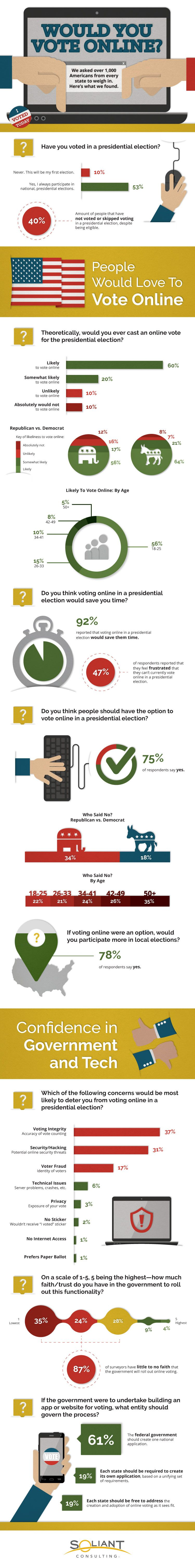 Would You Vote Online If Given The Option For a Presidential Election?