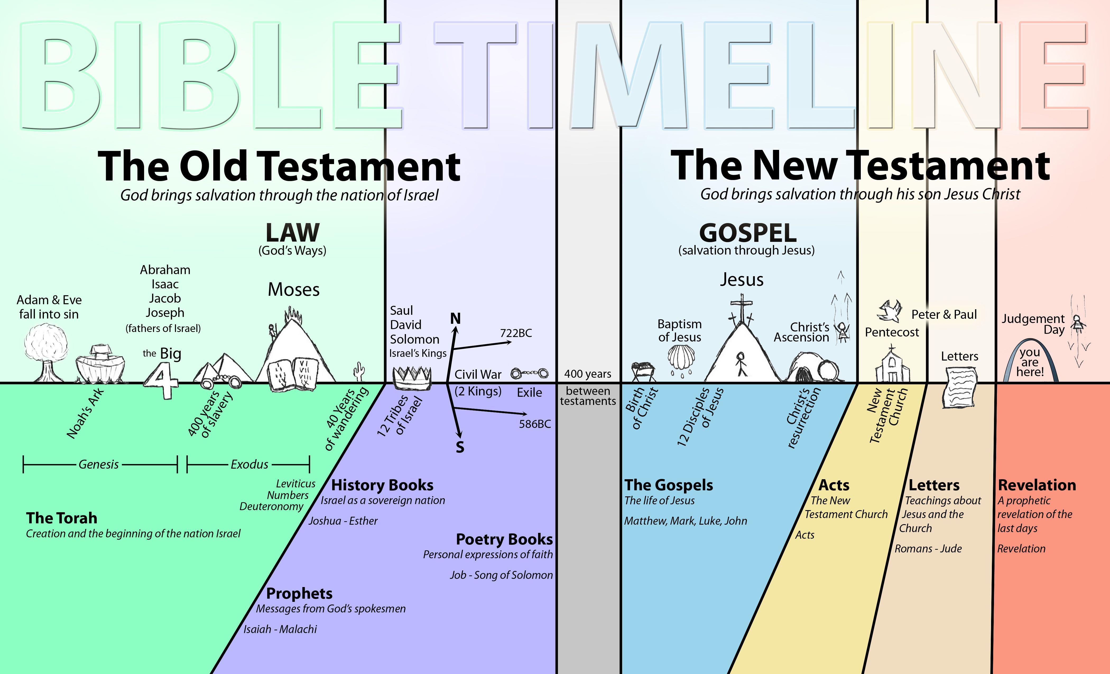 Image result for bible timeline for kids | Bible timeline, Understanding the bible ...