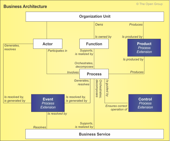 Process Modeling Extension To The TOGAF Business Architecture - Enterprise architecture case study