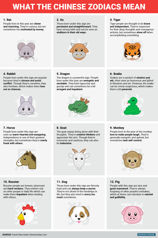 Happy Chinese New Year This Is What The Chinese Zodiac Says About
